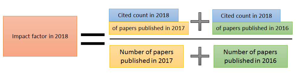 Calculation  of a impact factor in 2018